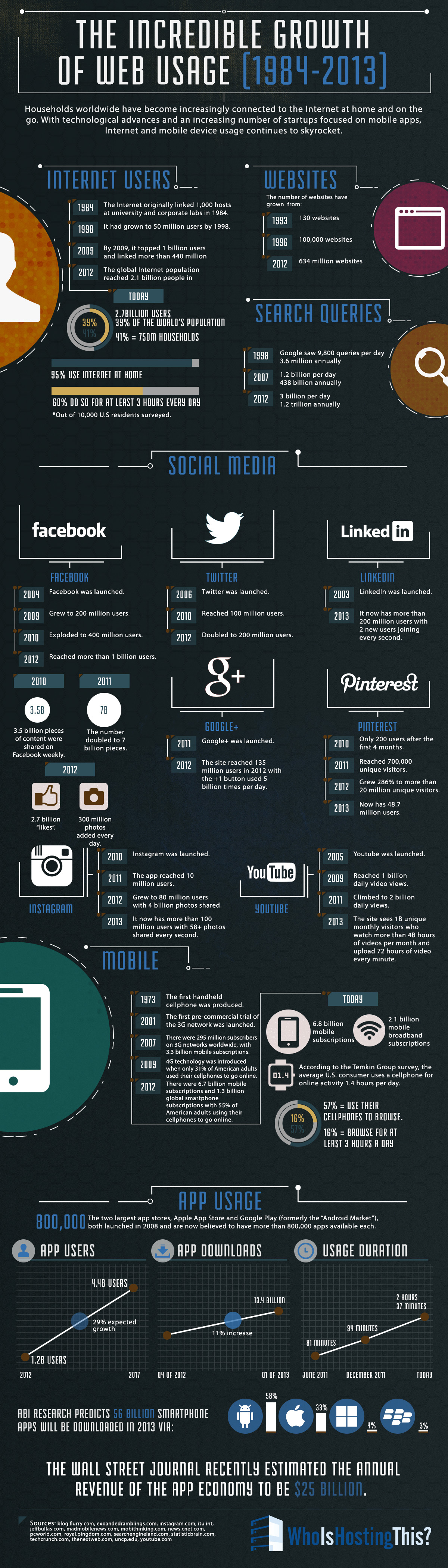 Infographic over internet