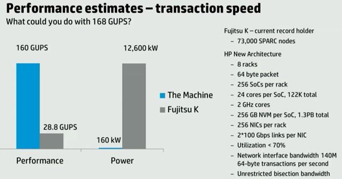 HP Performance