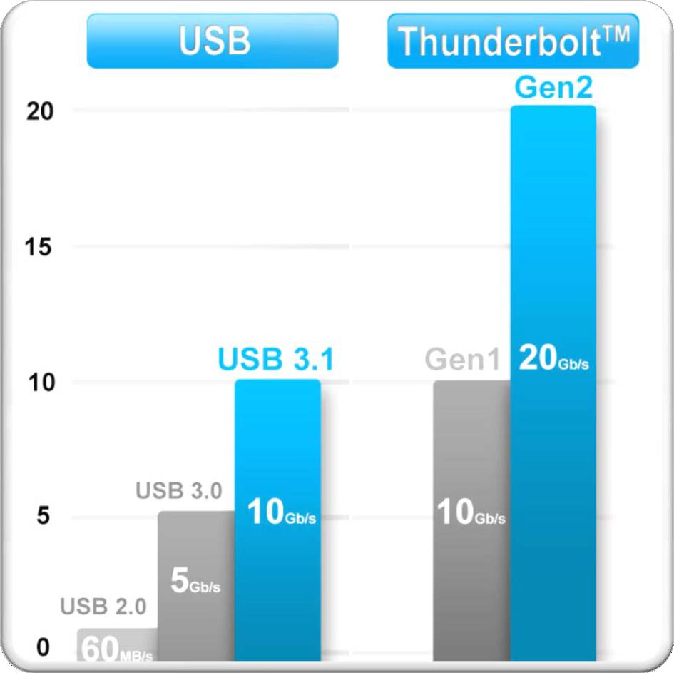 USB_vs_thunderbolt