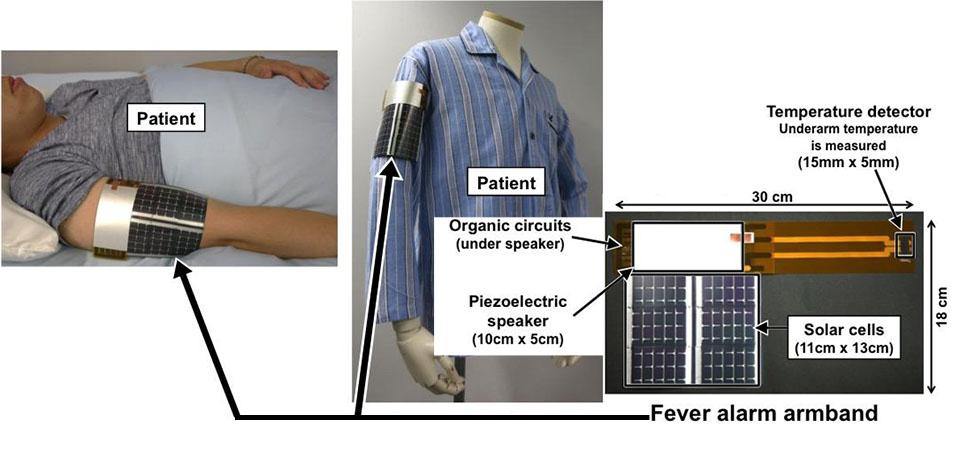 Zonne-energie armband