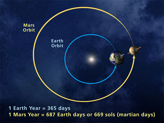 mars_aarde_baan